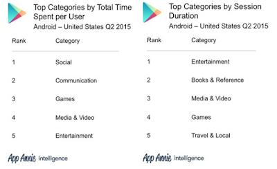 احصائيات عن Google Play و App Store
