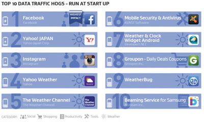 ما هي التطبيقات التي تؤثر على أداء هاتفك الذكي ؟ شركة AVG
