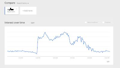 إستعمال اداة  trend من جوجل من اجل ان تعرف عما يبحث عنه المستخدمين